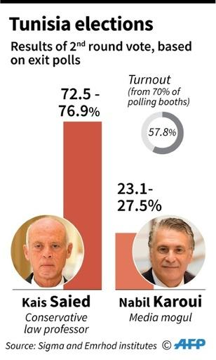 Saied Elected Tunisia President On Tide Of Youth Vote