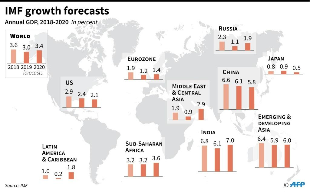 IMF growth forecasts by region and selected countries