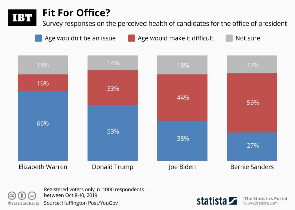 Health - US Presidential Candidates