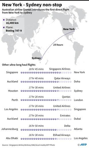 Air travel often involves a lot of sitting around, but a test flight between New York and Sydney will top out at a whopping 19 hours on a plane
