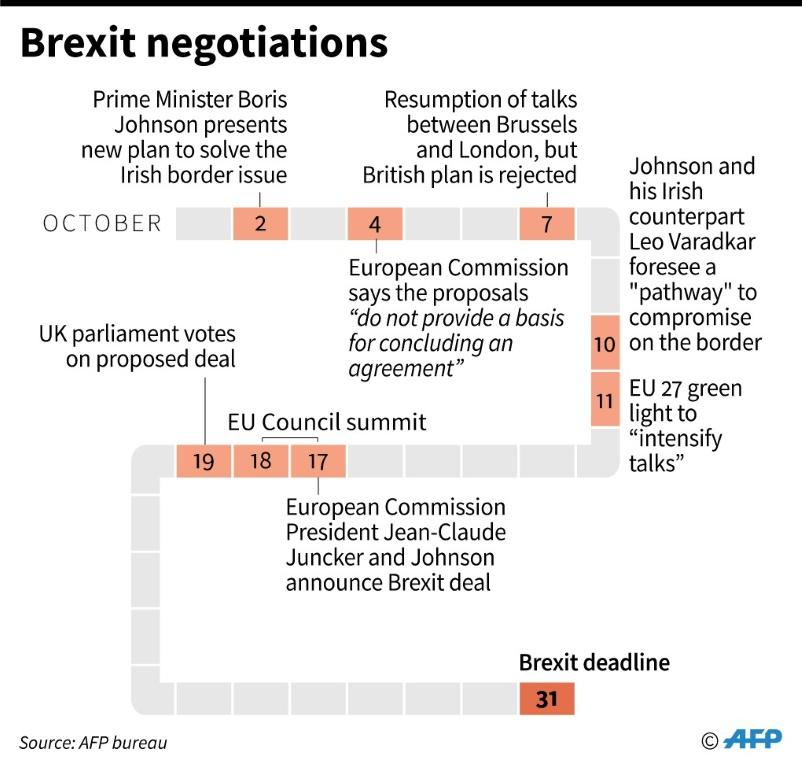 Chronology of Brexit negotiations