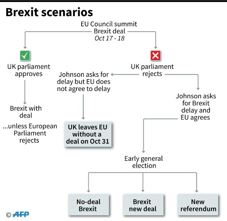Flowchart showing what could happen next in the Brexit process.