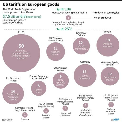 European goods covered by a $7.5 billion tariffs that the US announced in retaliation against the EU over Airbus subsidies.