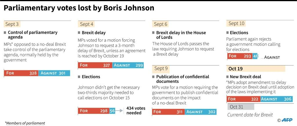 Chronology of votes lost by Prime Minister Boris Johnson in the British parliament.