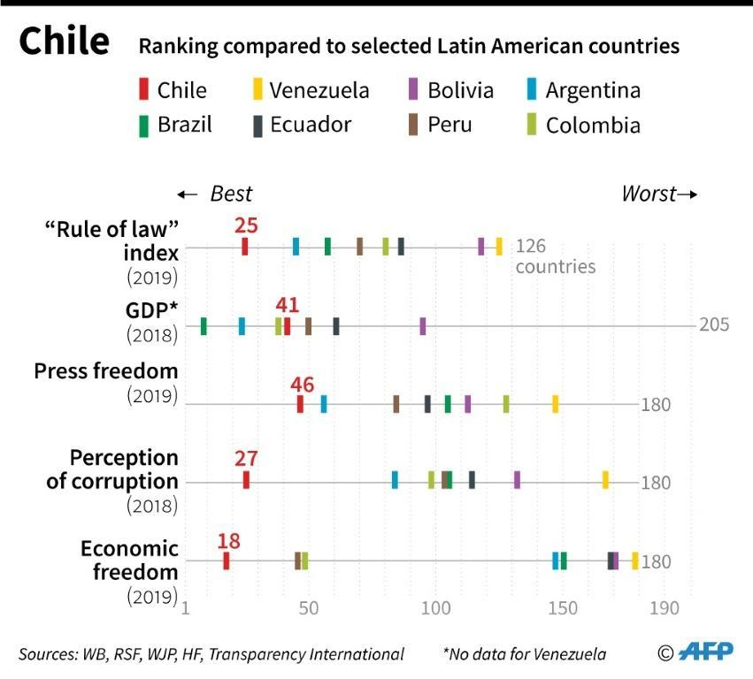Chart comparing Chile's key socio-economic indicators with selected Latin American countries