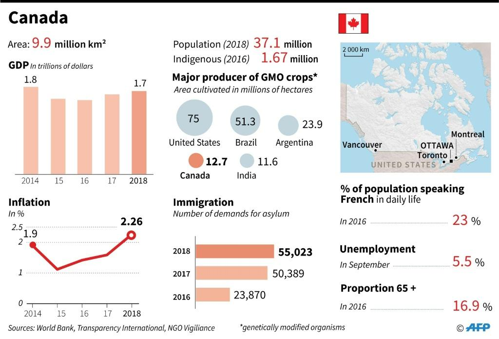 Main socio-economic indicators for Canada.