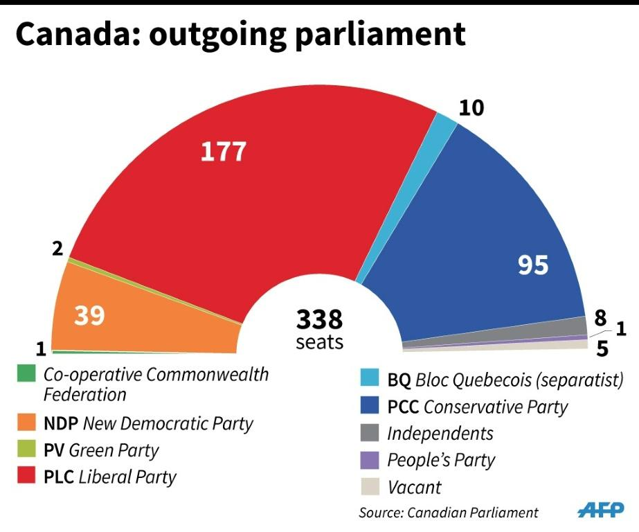 Political makeup of Canada's outgoing parliament
