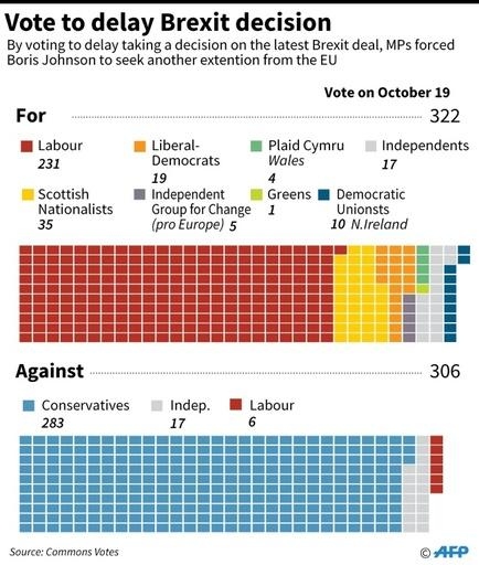 Results of the October 19 vote by the British parliament to delay its decision on Brexit.