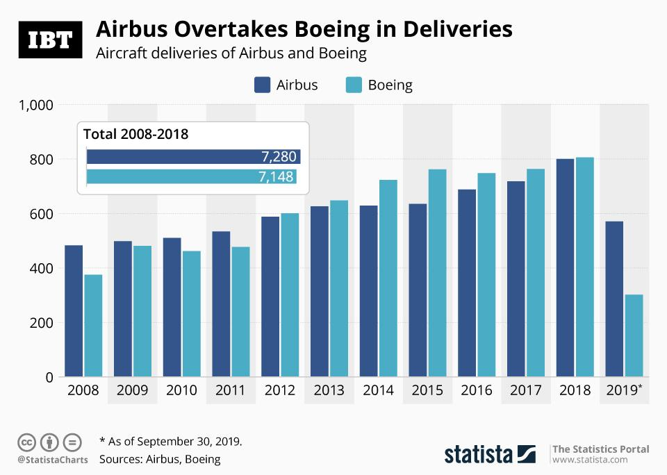 Airbus Boeing Deliveries