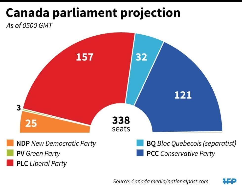 Canadian parliament projection as of 0500 GMT