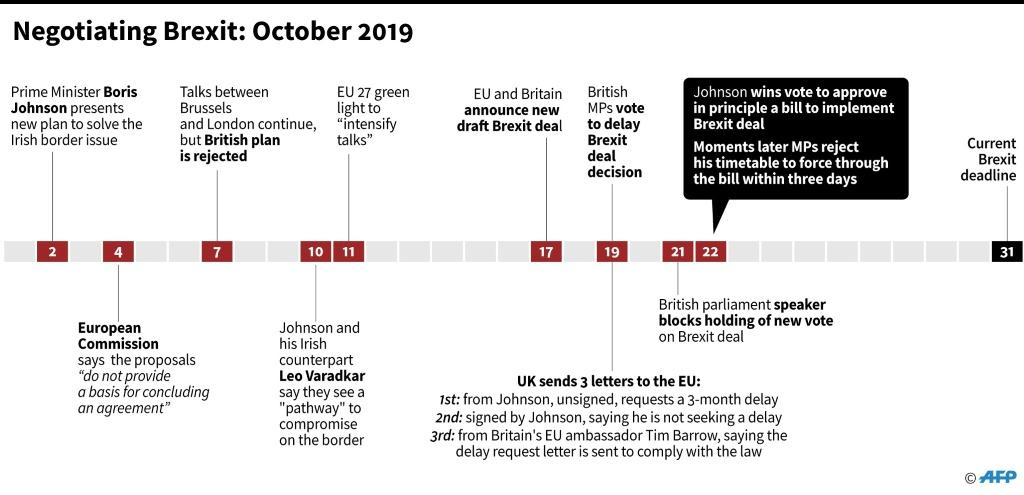 Chronology of Brexit negotiations in October 2019.
