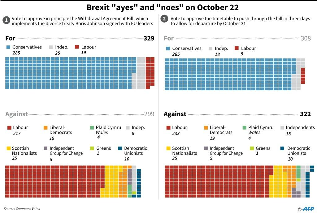 Graphic on how the British parliament voted Tuesday on two brexit votes, first to agree in priciple on the Withdrawal Agreement Bill, and immediately after to scupper a timetable to push through the bill in three days.