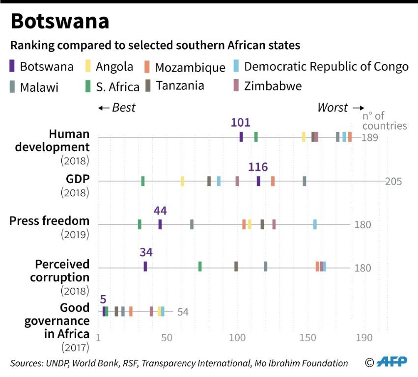 How Botswana ranks compared to other selected nations in southern Africa.