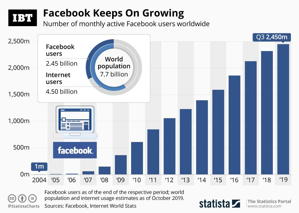 Facebook Active User Growth