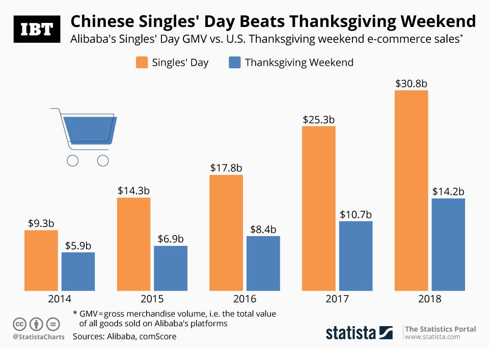 Chinese Singles_Day_Shopping