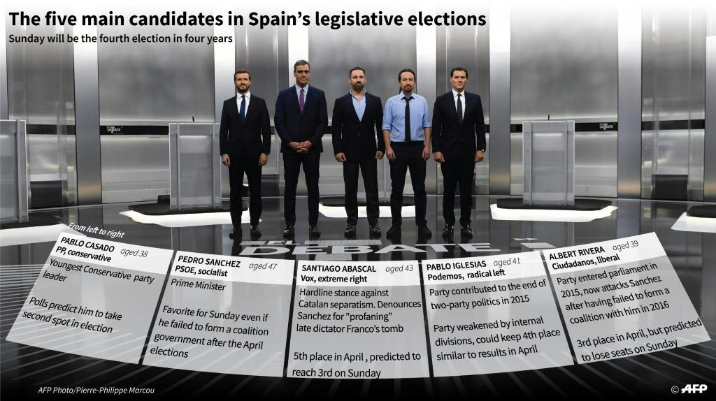 The five main candidates in the Spanish elections