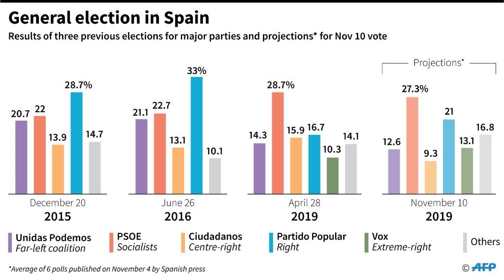 The results of the three previous elections in Spain since 2015, and projections for Sunday's vote