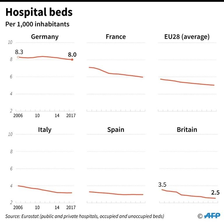 Number of hospital beds per 1,000 in the EU, Britain, France, Germany, Italy and Spain