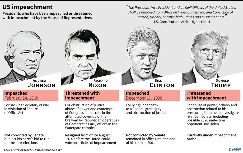 US presidents who have been impeached or threatened with impeachment by the House of Representatives.