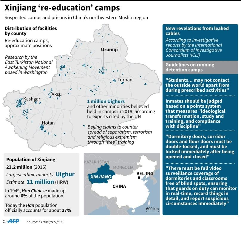 Graphic on 're-education' camps in China's Xinjiang region, according to research by Washington-based East Turkistan National Awakening Movement.