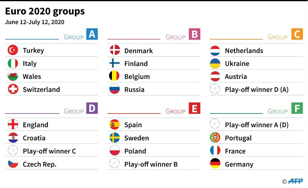 The Euro 2020 groups after Saturday's draw