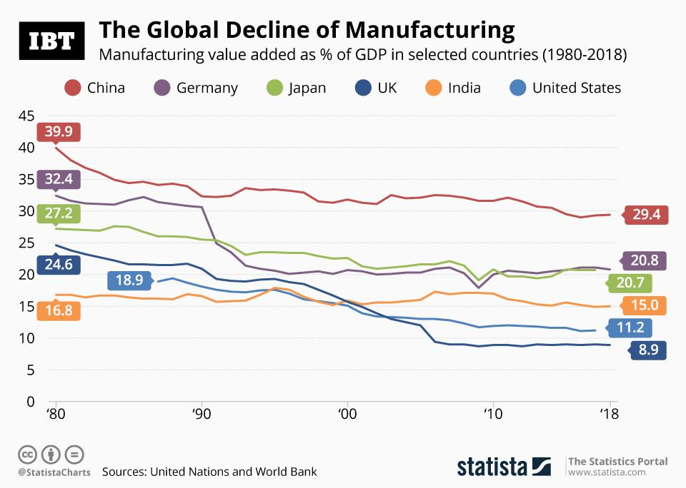 Global Manufacturing_Decline
