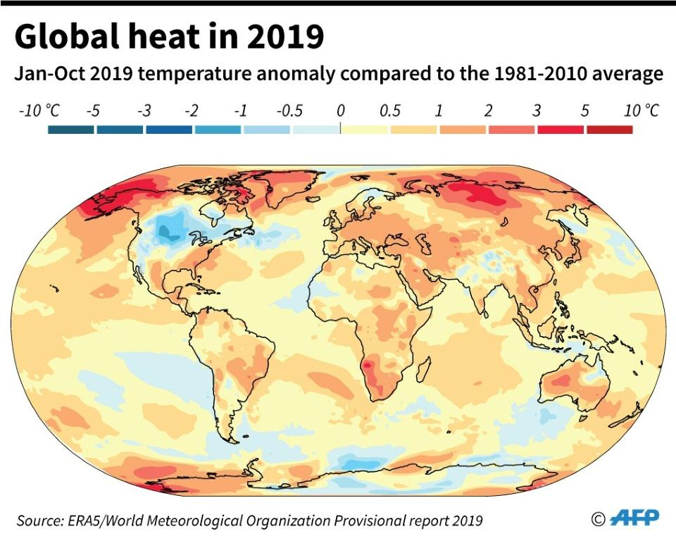 Global temperature anomaly for Jan-Oct 2019 compared to the 1981-2010 average, according to a provisional report World Meteorological Organization.