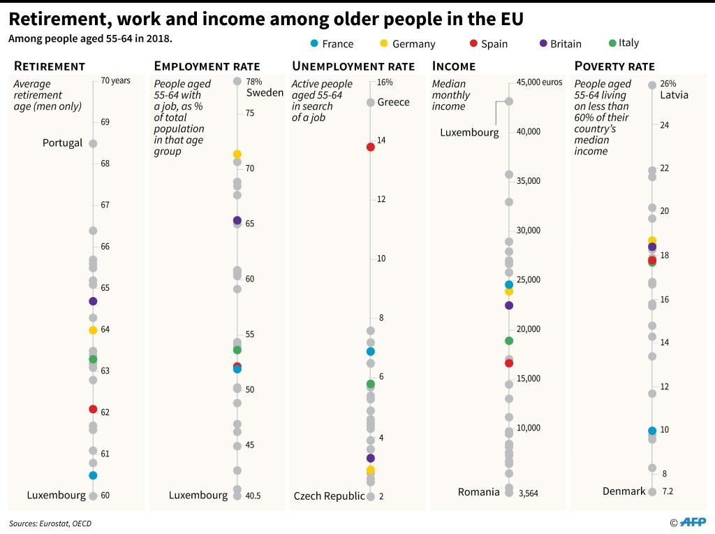 How older people in the EU are faring