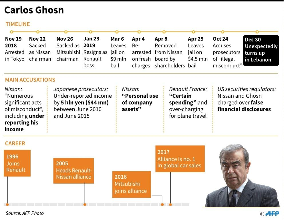 Factfile on the arrest and charges against Carlos Ghosn, the former Nissan chief who unexpectedly turned up in Lebanon on December 30, according to a Lebanese security source.
