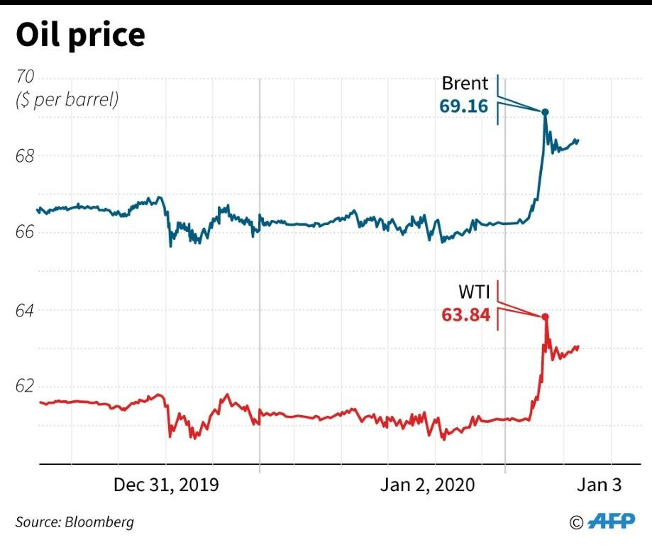 Charts showing Brent and WTI oil prices for the past three days.