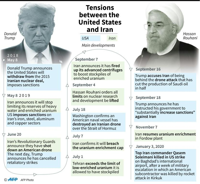 Key dates in the escalation of tensions between the United States and Iran since Washington's departure from the Iranian nuclear deal
