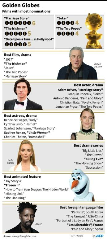 Graphic showing main nominations for the 77th Golden Globe Awards