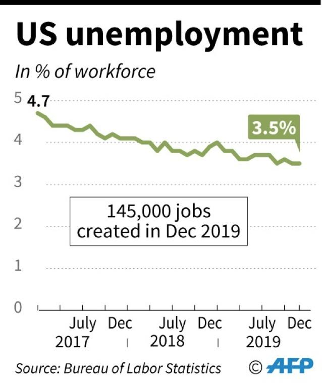 US monthly unemployment since Jan 2017