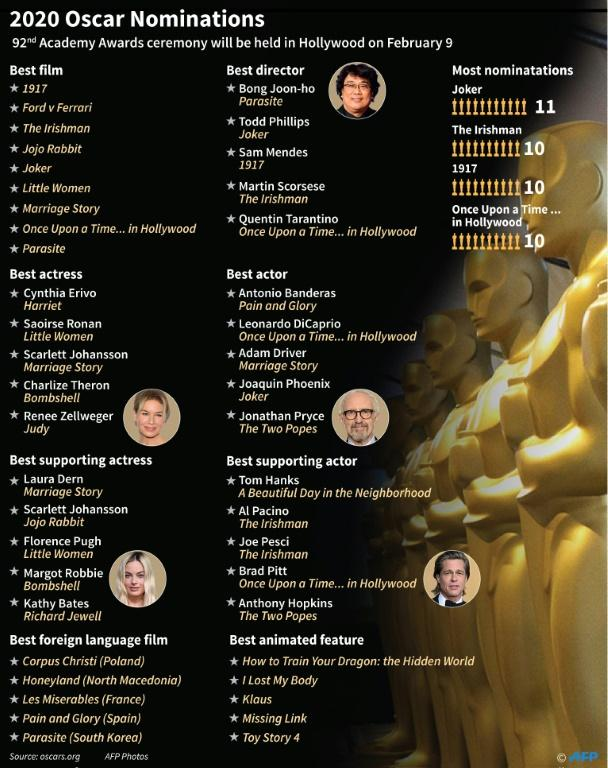 The major nominations for the 2020 Oscars.