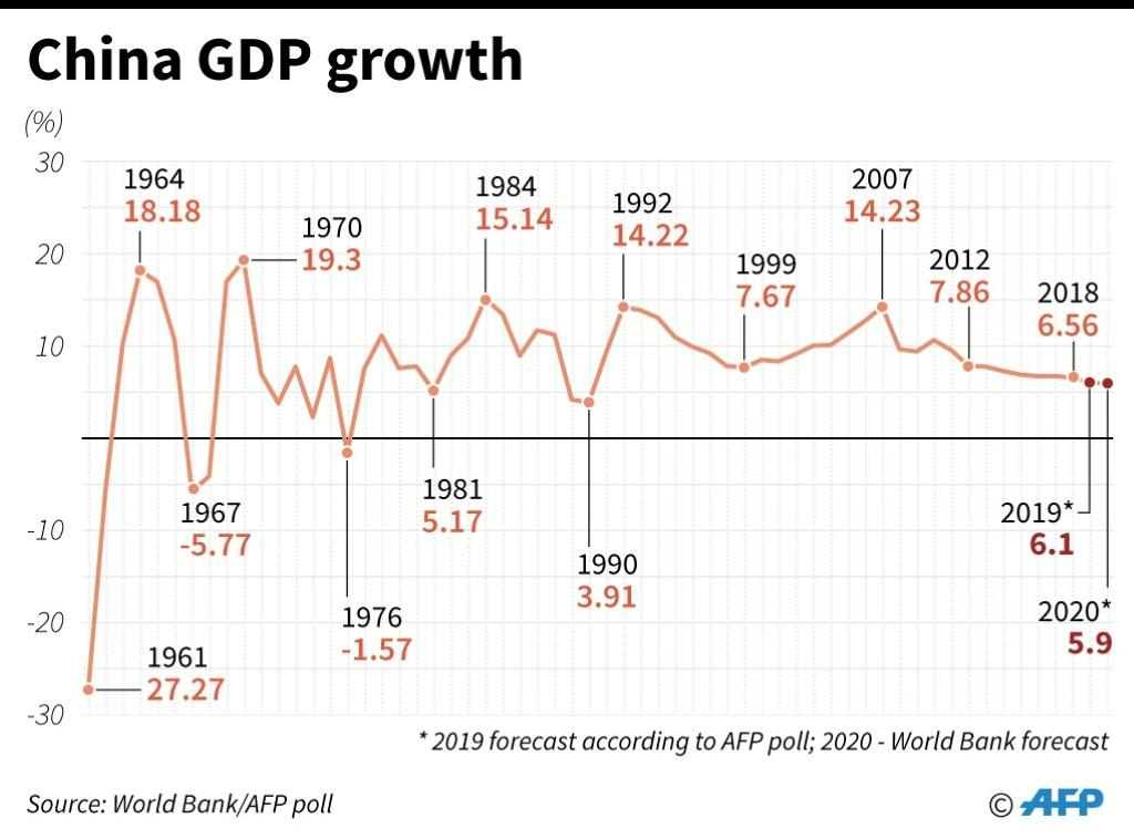 Chart showing China's GDP growth rate since 1961 and forecasts for 2019 and 2020.