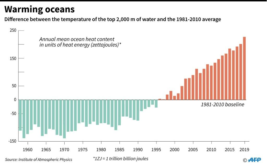 The difference between the annual mean temperature of the top 2,000 metres of ocean and the average temperature for 1981-2010.