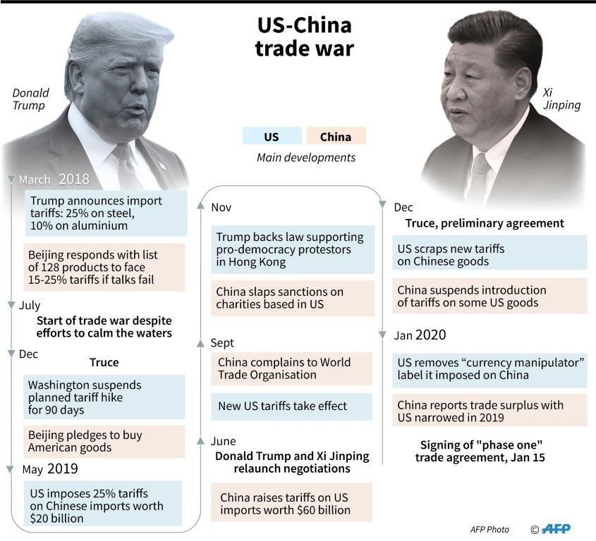 Timeline of US-China trade war