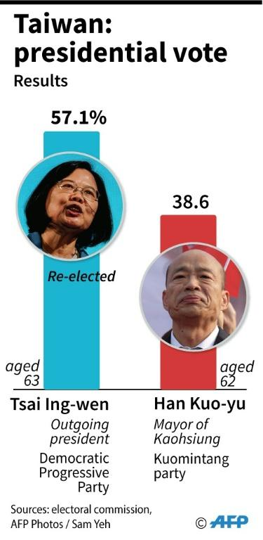 Results of the presidential election in Taiwan.