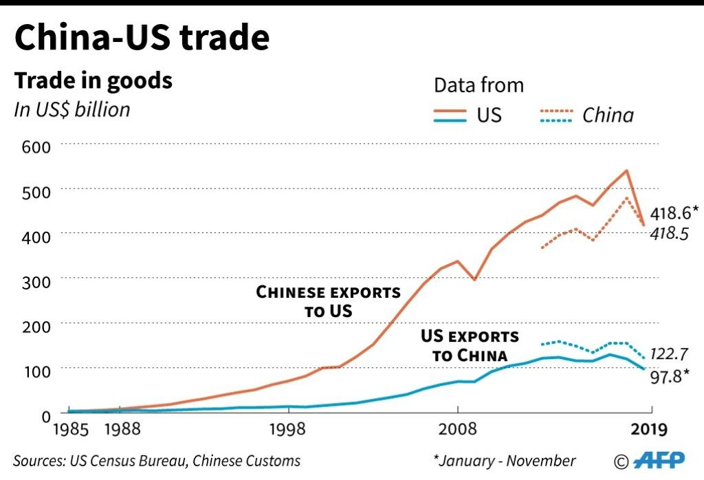 Trends in trade in goods between China and US.