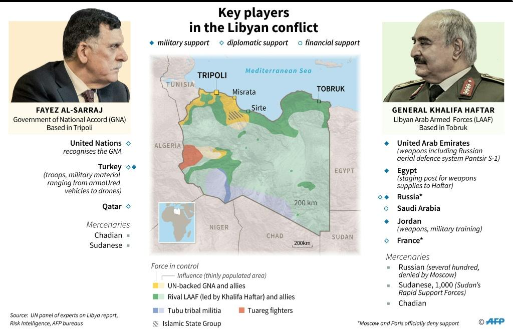The key players in the Libyan conflict