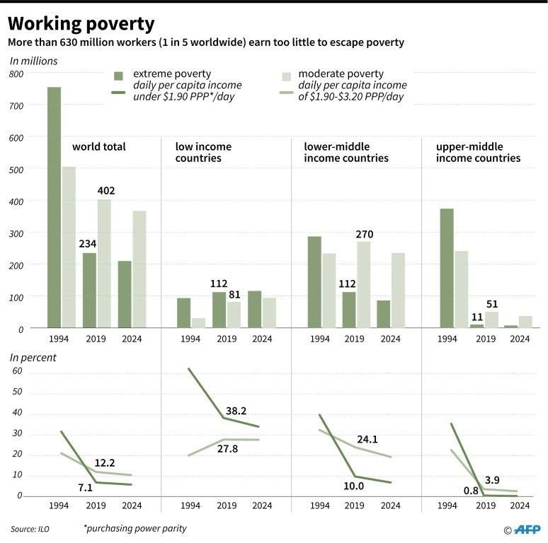 Number of people in work but still in poverty in 1994, 2019 and 2024
