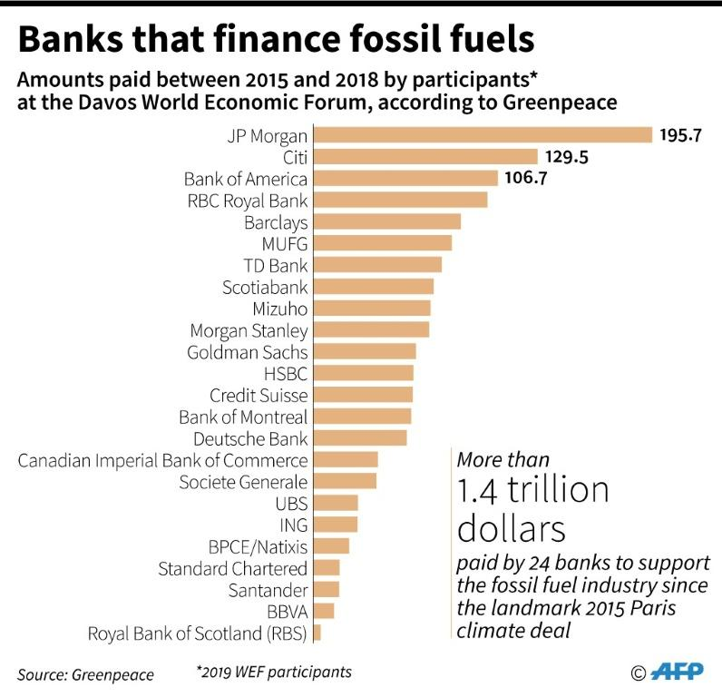 Bank that participated in the Davos World Economic Forum in 2019 financing fossil fuels, according to Greenpeace