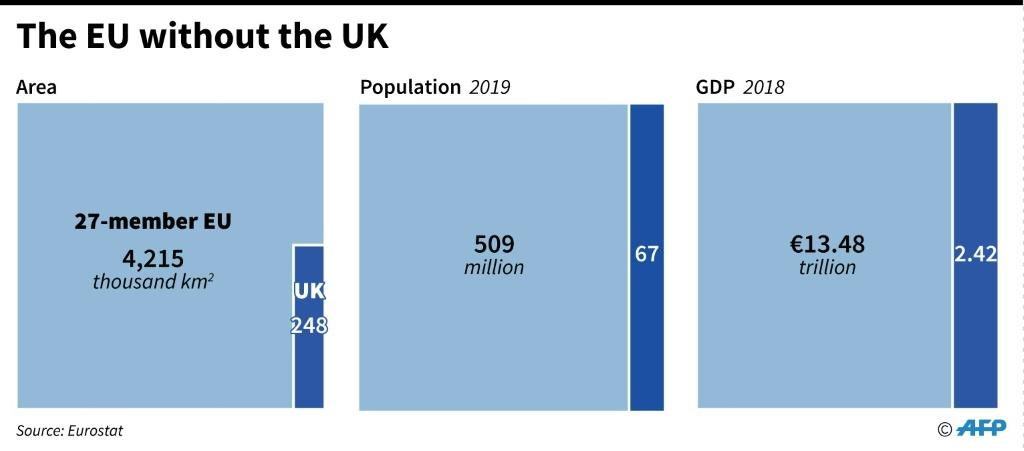 The EU without the UK