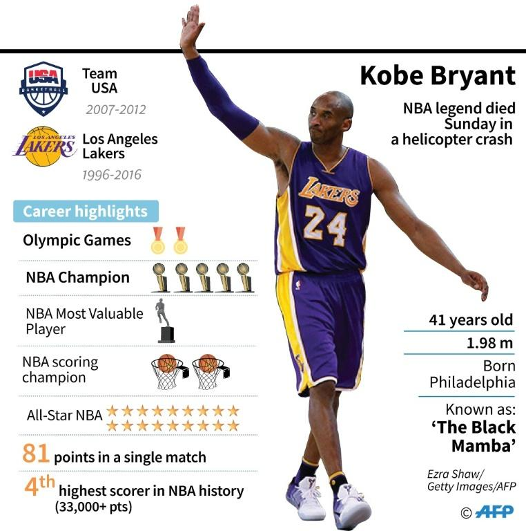 Fact file on basketball star Kobe Bryant, died Sunday in a helicopter crash in suburban Los Angeles, US media reports said
