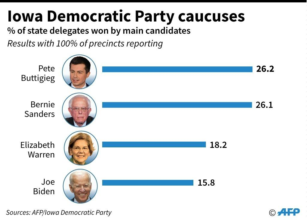 Results of the US Democratic Party caucus in Iowa, with 100% of precincts reporting.