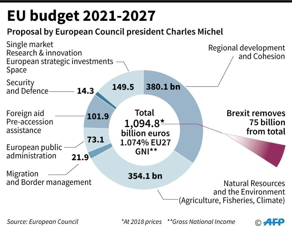 Graphic showing the EU budget for 2021-2027 proposed by the European Council President Charles Michel.