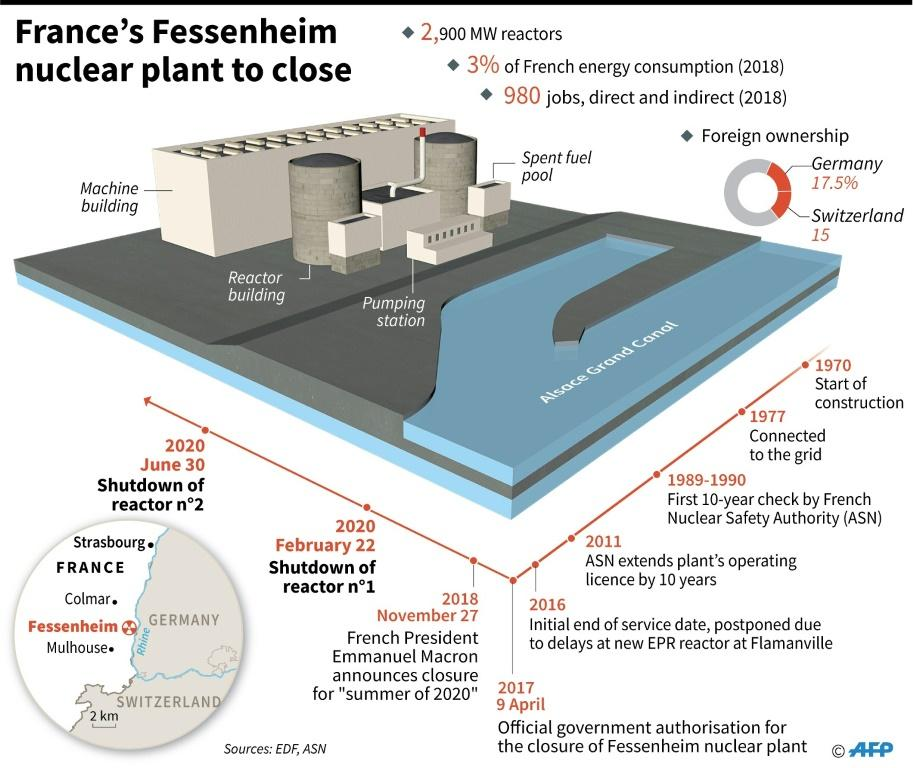 Details and key dates in the closure of France's Fessenheim nuclear power plant.