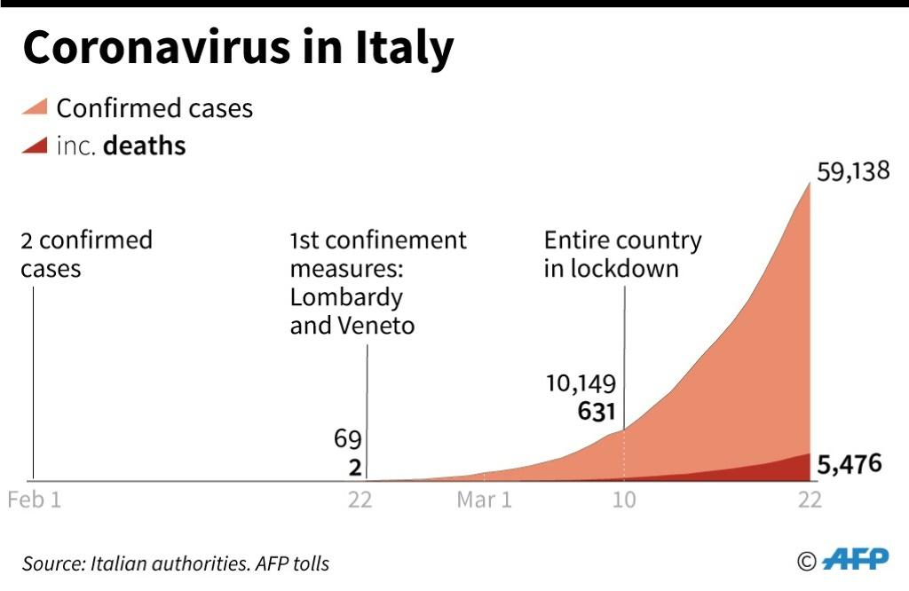 Cumulative number of coronavirus cases and deaths in Italy since Feb 1, with dates when confinement measures were introduced