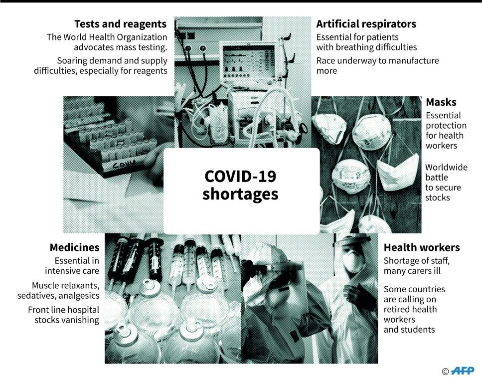 Shortages of key personnel and equipment needed to fight the coronavirus
