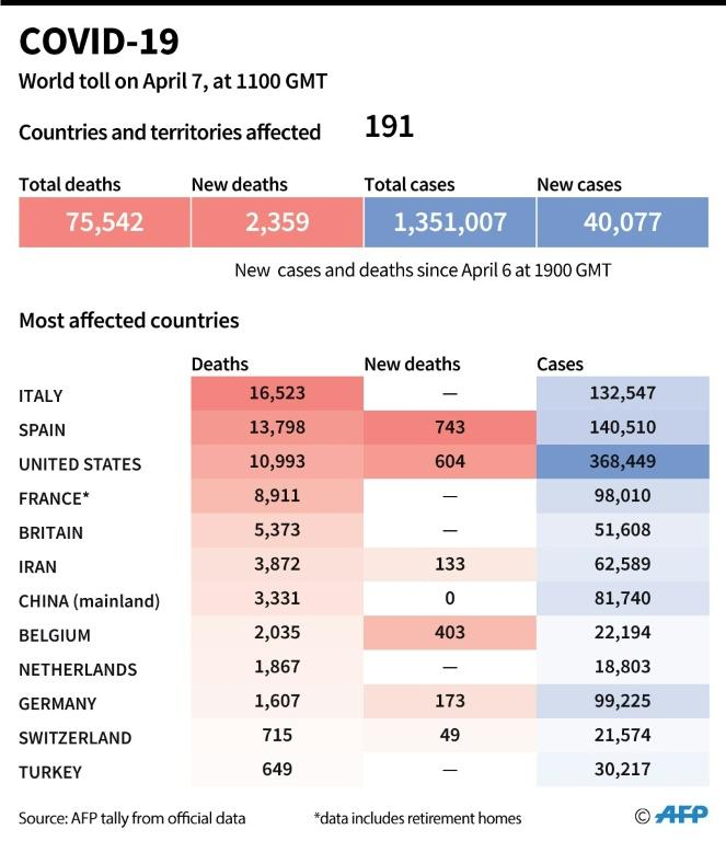 World toll of coronavirus infections and deaths as of April 7, 2020 at 1100 GMT